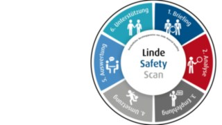 Safety_Scan